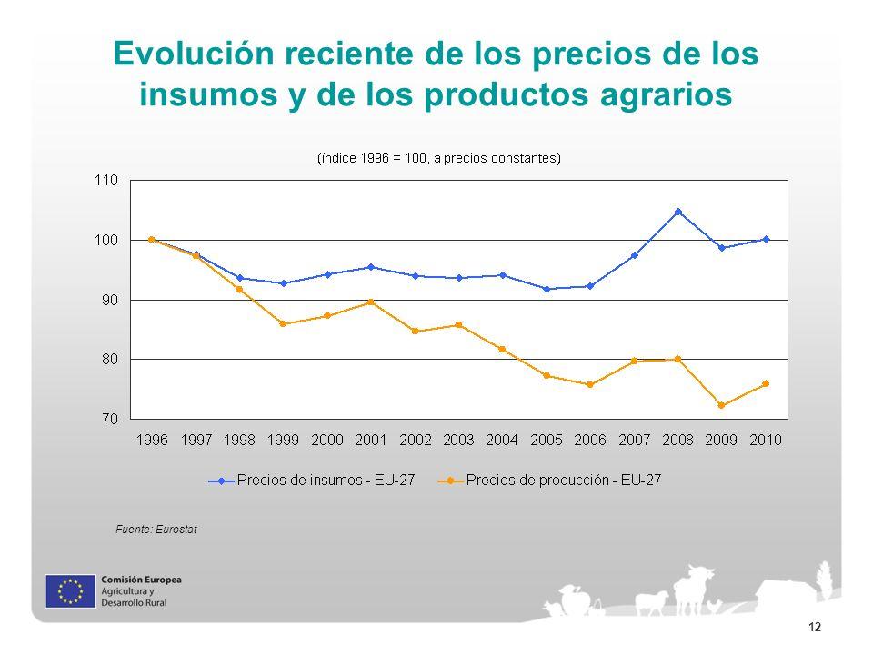 Evolución reciente de los precios de los insumos y de los productos agrarios