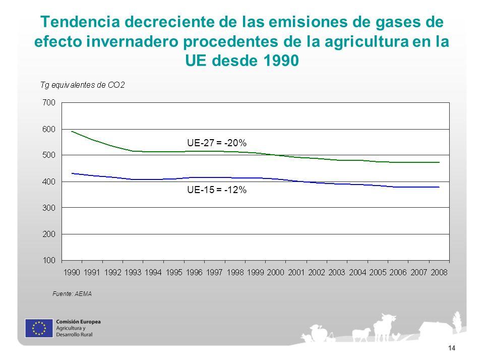 Tendencia decreciente de las emisiones de gases de efecto invernadero procedentes de la agricultura en la UE desde 1990