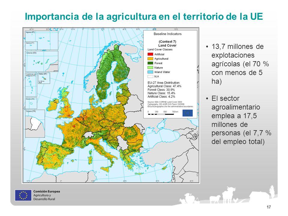Importancia de la agricultura en el territorio de la UE