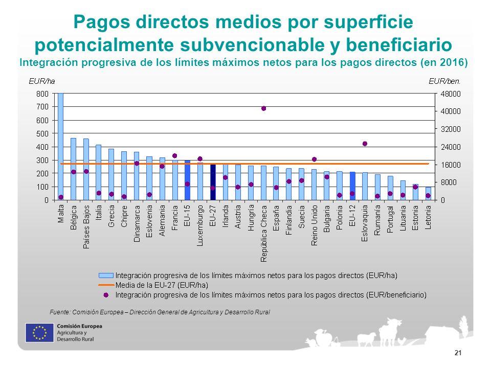 Pagos directos medios por superficie potencialmente subvencionable y beneficiario Integración progresiva de los límites máximos netos para los pagos directos (en 2016)