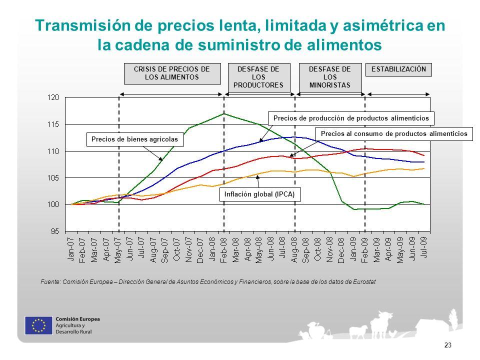 Transmisión de precios lenta, limitada y asimétrica en la cadena de suministro de alimentos