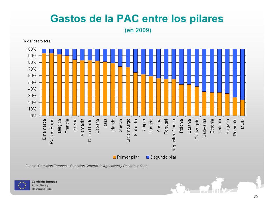 Gastos de la PAC entre los pilares (en 2009)