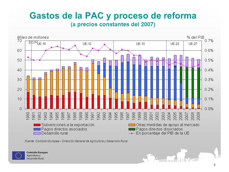 Gastos de la PAC y proceso de reforma (a precios constantes del 2007)
