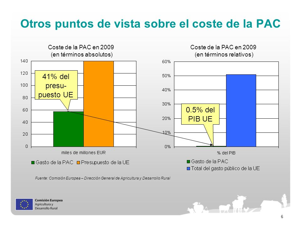 Otros puntos de vista sobre el coste de la PAC