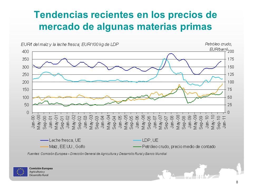 Tendencias recientes en los precios de mercado de algunas materias primas