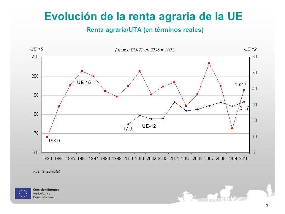 Evolución de la renta agraria de la UE Renta agraria/UTA (en términos reales)