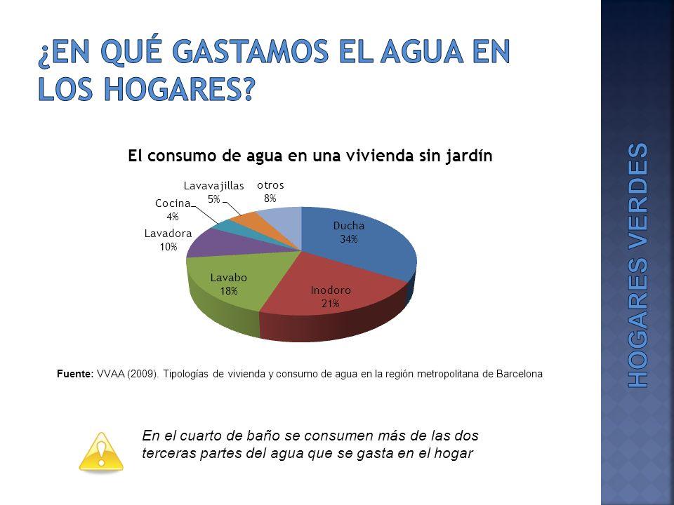 ¿En qué gastamos el agua en los hogares