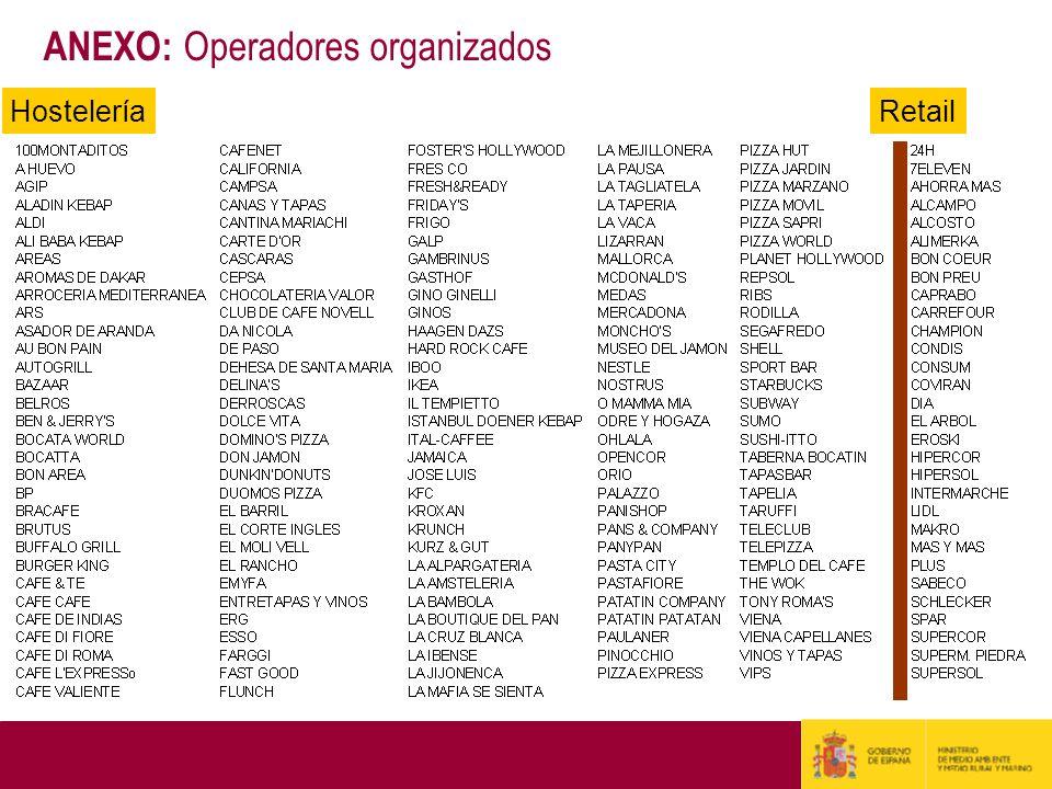 ANEXO: Operadores organizados