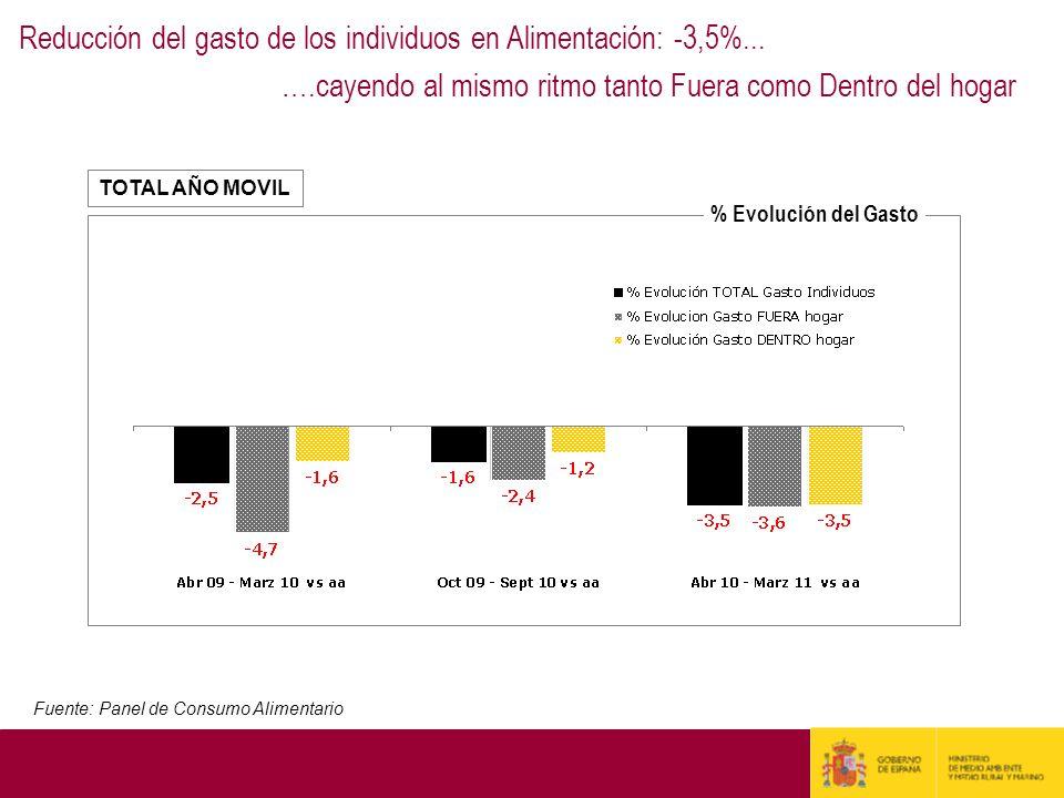 Reducción del gasto de los individuos en Alimentación: -3,5%...