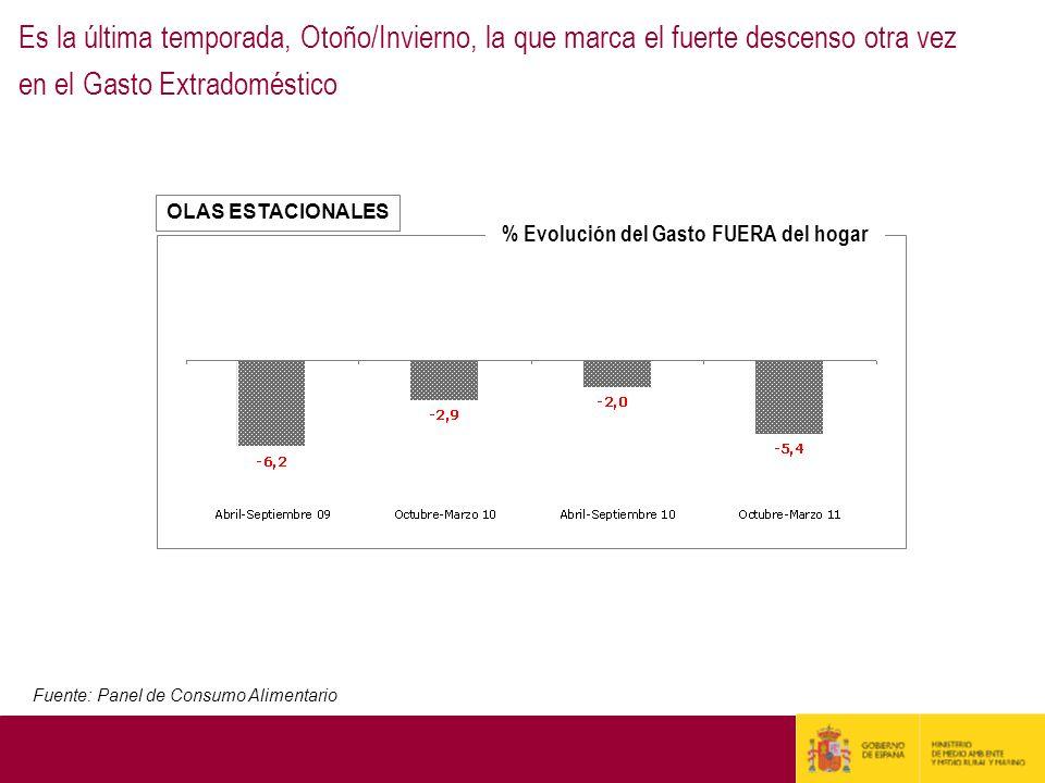 % Evolución del Gasto FUERA del hogar