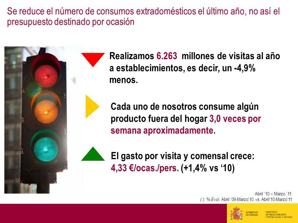 Se reduce el número de consumos extradomésticos el último año, no así el presupuesto destinado por ocasión