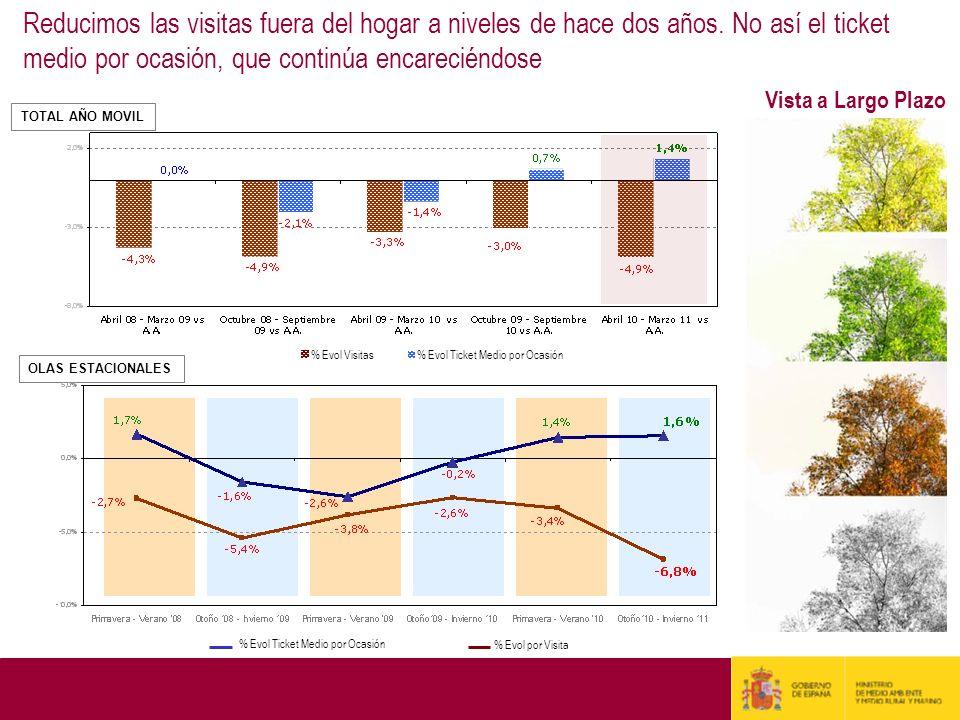 Reducimos las visitas fuera del hogar a niveles de hace dos años