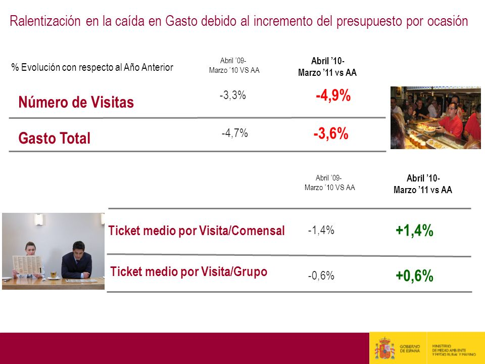 -4,9% Número de Visitas -3,6% Gasto Total +1,4% +0,6%