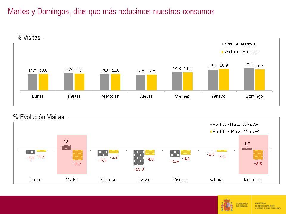 Martes y Domingos, días que más reducimos nuestros consumos