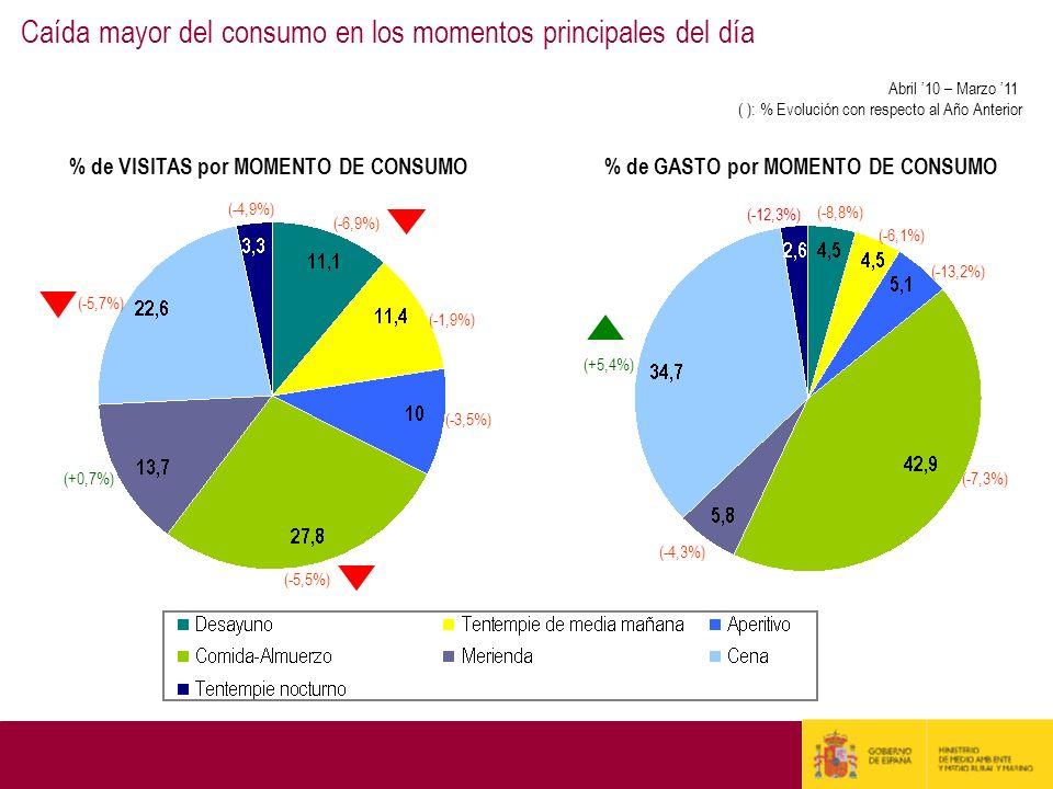 Caída mayor del consumo en los momentos principales del día