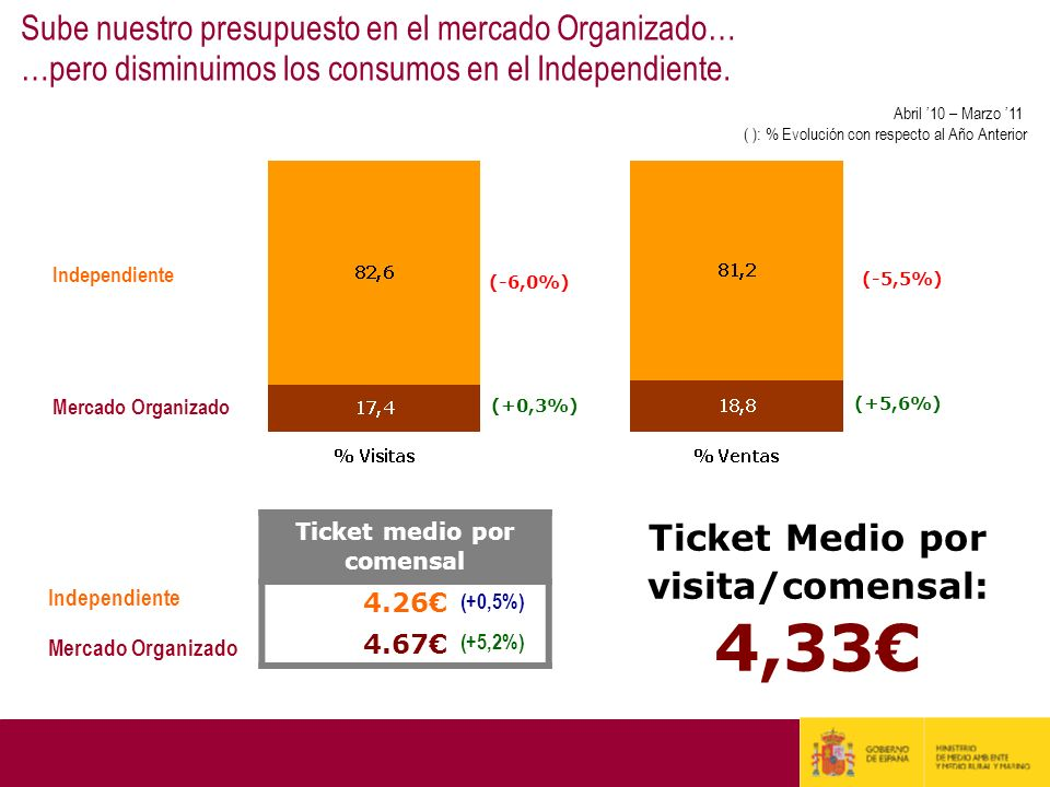 Ticket medio por comensal Ticket Medio por visita/comensal: 4,33€