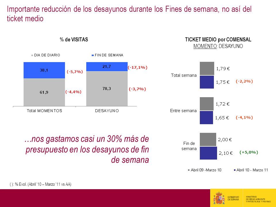 TICKET MEDIO por COMENSAL
