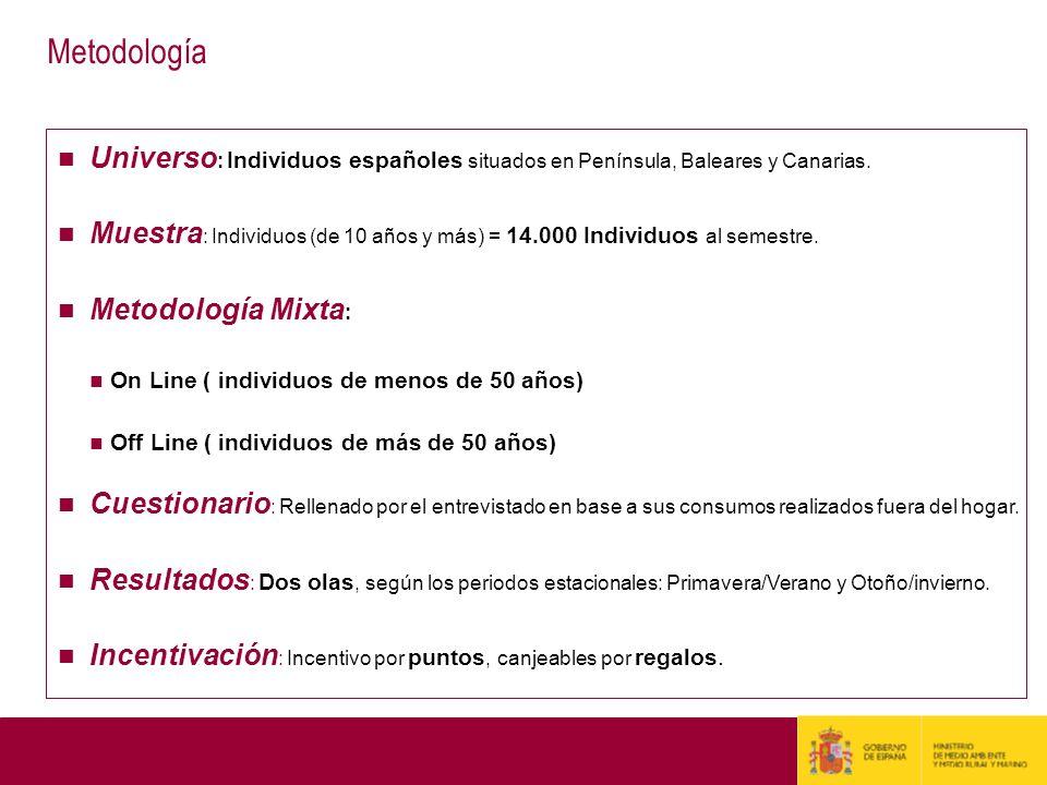 Metodología Universo: Individuos españoles situados en Península, Baleares y Canarias.