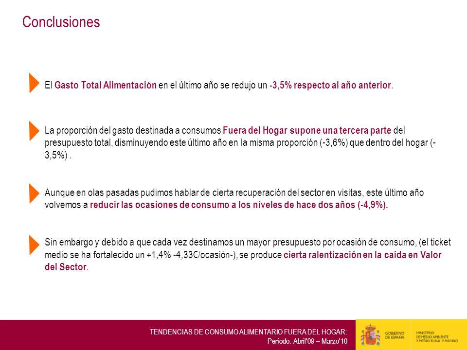 ConclusionesEl Gasto Total Alimentación en el último año se redujo un -3,5% respecto al año anterior.