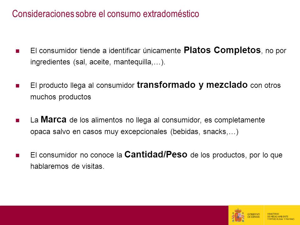 Consideraciones sobre el consumo extradoméstico