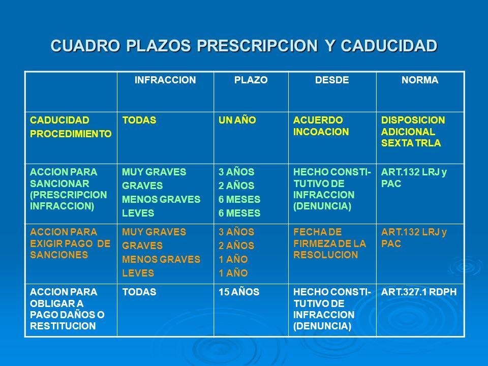 CUADRO PLAZOS PRESCRIPCION Y CADUCIDAD
