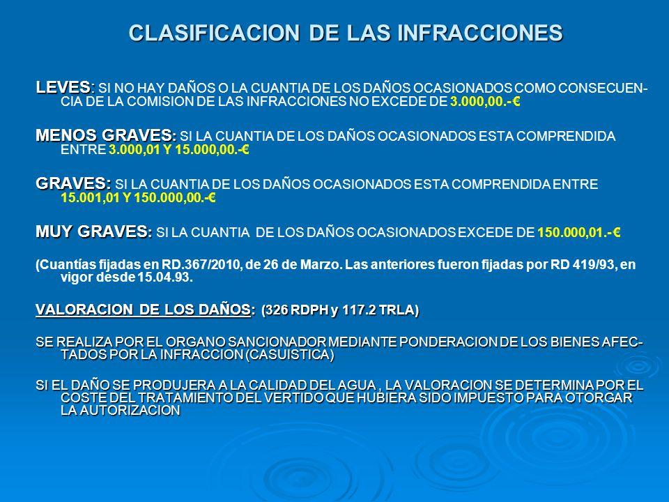 CLASIFICACION DE LAS INFRACCIONES