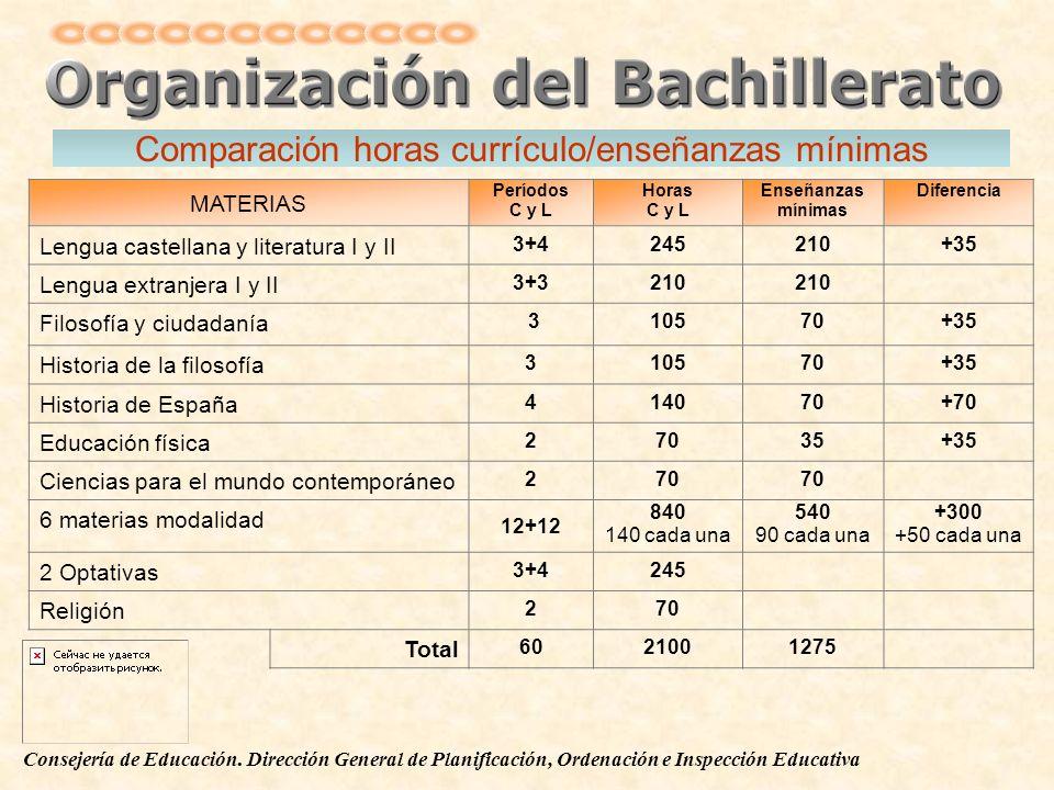 Comparación horas currículo/enseñanzas mínimas
