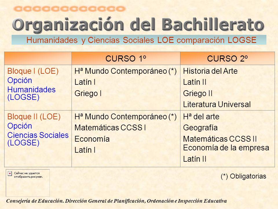 Humanidades y Ciencias Sociales LOE comparación LOGSE