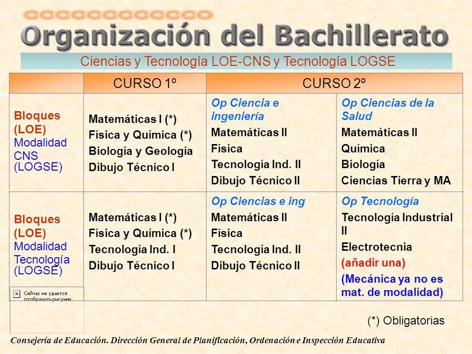 Ciencias y Tecnología LOE-CNS y Tecnología LOGSE