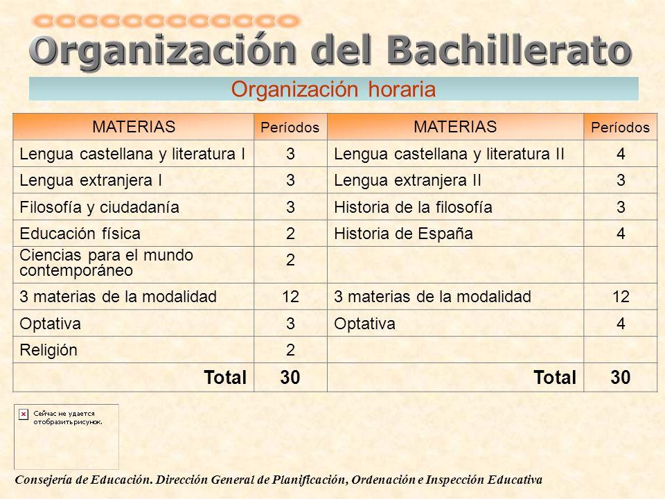 Organización horaria Total 30 MATERIAS