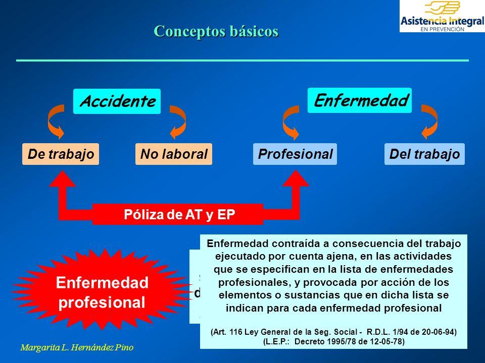 Conceptos básicos Accidente Enfermedad Accidente Enfermedad de trabajo