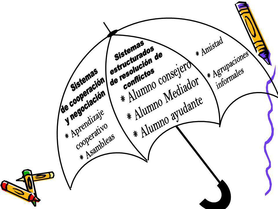 Sistemas estructurados. de resolución de. conflictos. * Alumno consejero. * Alumno Mediador. * Alumno ayudante.