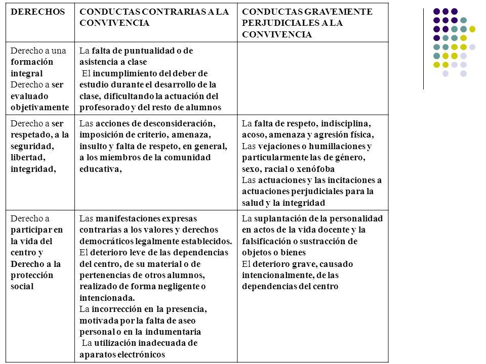 DERECHOS CONDUCTAS CONTRARIAS A LA CONVIVENCIA. CONDUCTAS GRAVEMENTE PERJUDICIALES A LA CONVIVENCIA.