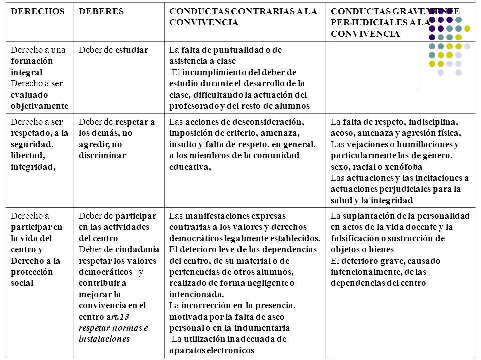 DERECHOS DEBERES. CONDUCTAS CONTRARIAS A LA CONVIVENCIA. CONDUCTAS GRAVEMENTE PERJUDICIALES A LA CONVIVENCIA.
