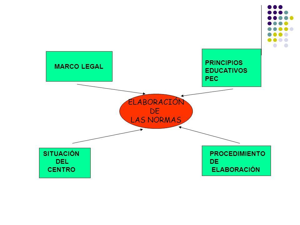 ELABORACIÓN DE LAS NORMAS MARCO LEGAL PRINCIPIOS EDUCATIVOS PEC
