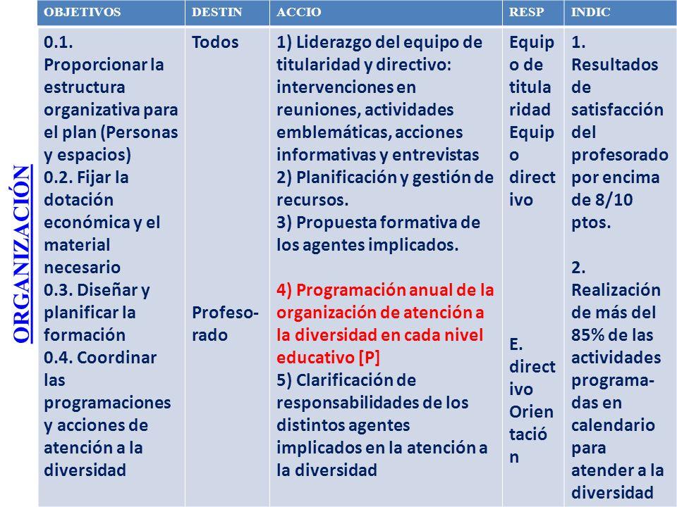 ORGANIZACIÓN OBJETIVOS. DESTIN. ACCIO. RESP. INDIC. 0.1. Proporcionar la estructura organizativa para el plan (Personas y espacios)