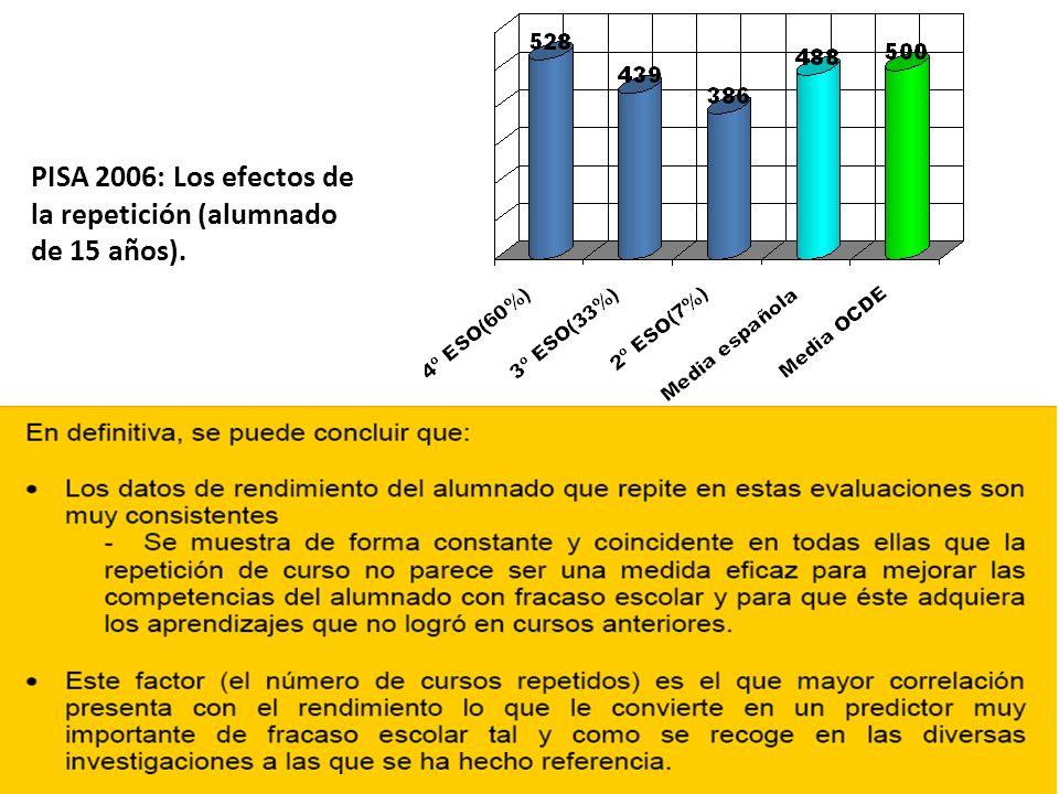 PISA 2006: Los efectos de la repetición (alumnado de 15 años).