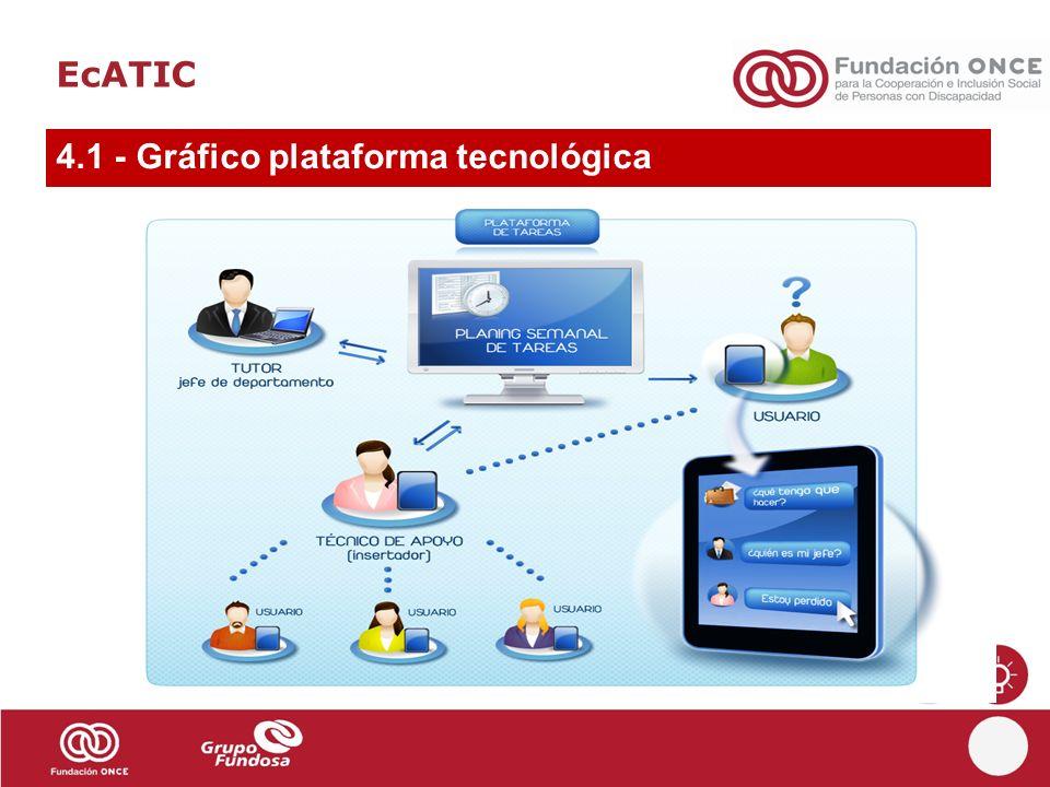 4.1 - Gráfico plataforma tecnológica