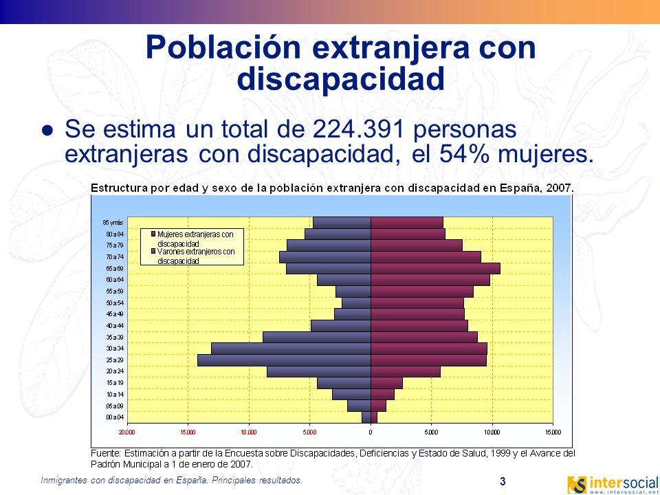 Población extranjera con discapacidad