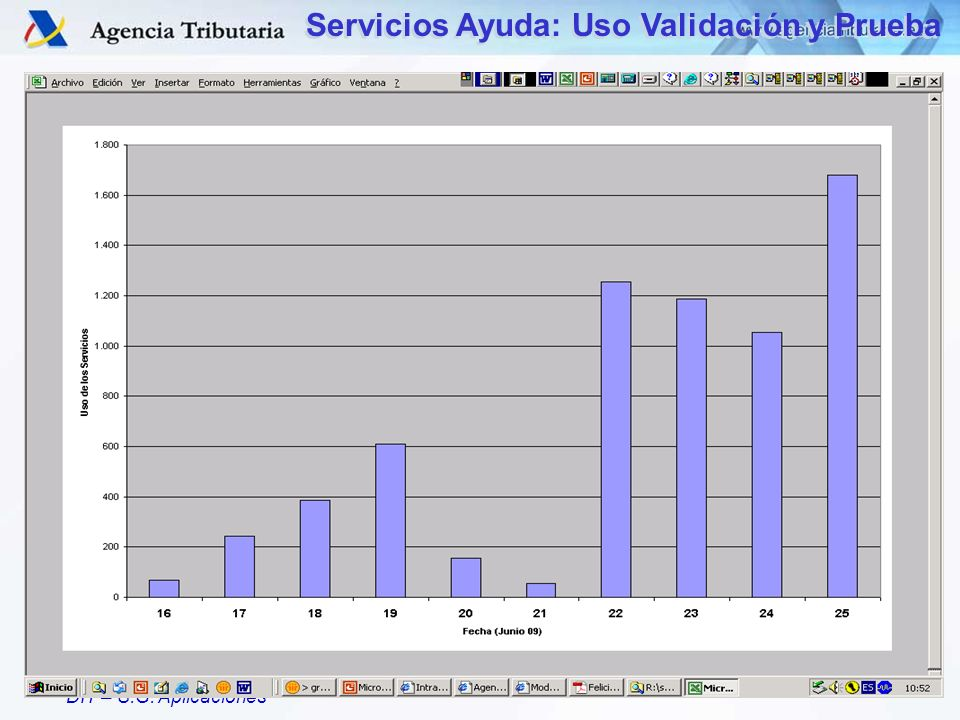 Servicios Ayuda: Uso Validación y Prueba