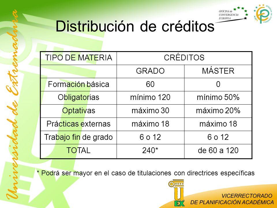 Distribución de créditos