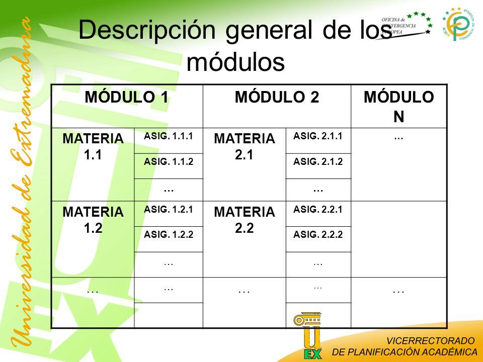 Descripción general de los módulos
