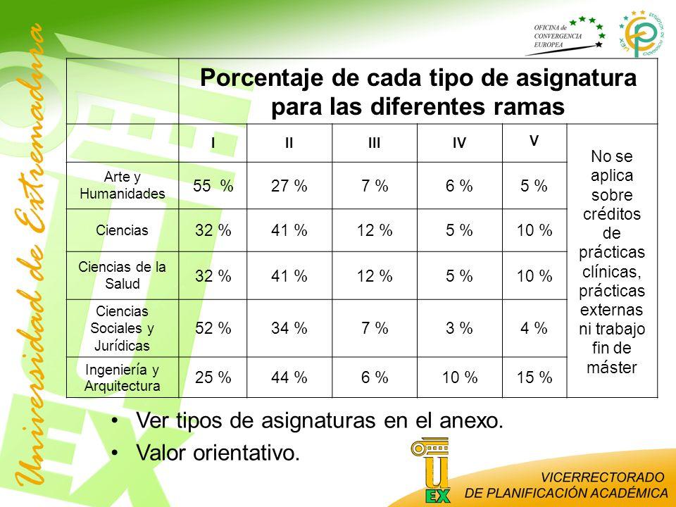 Porcentaje de cada tipo de asignatura para las diferentes ramas