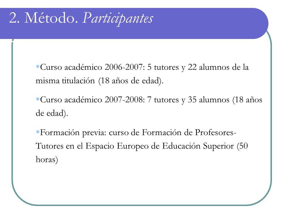 2. Método. Participantes Curso académico 2006-2007: 5 tutores y 22 alumnos de la misma titulación (18 años de edad).