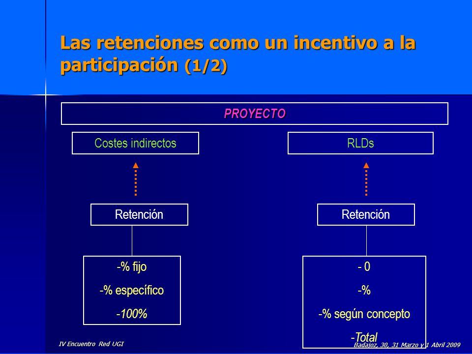 Las retenciones como un incentivo a la participación (1/2)