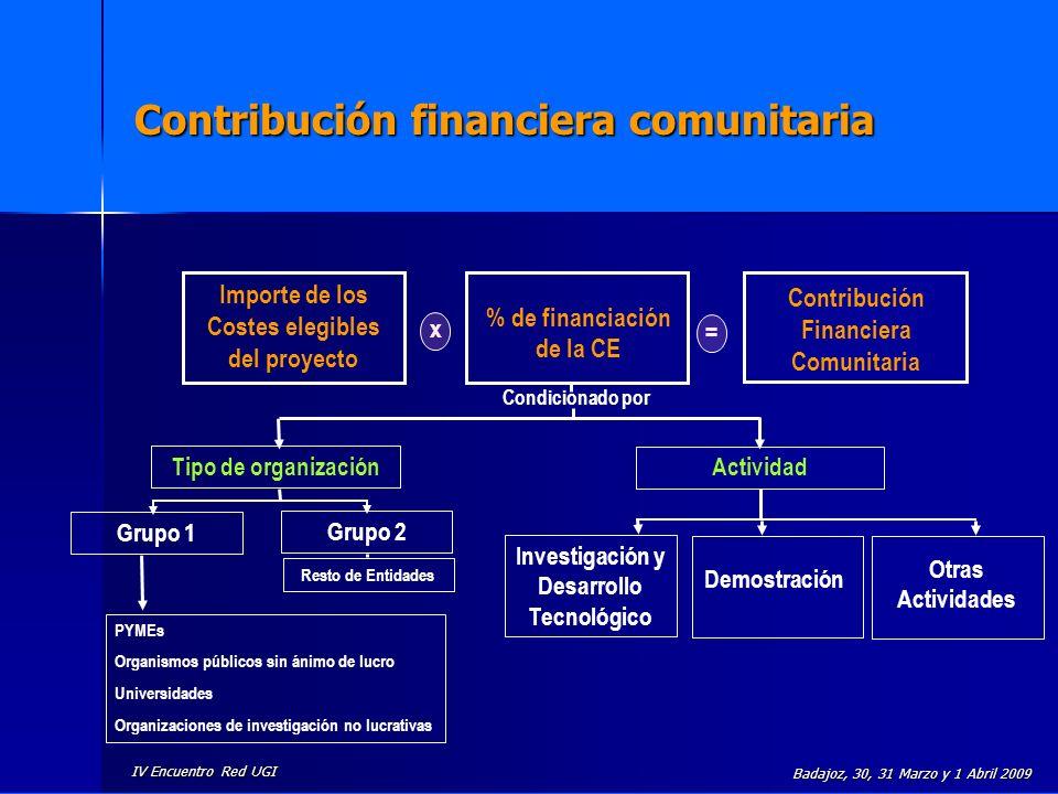 Contribución financiera comunitaria