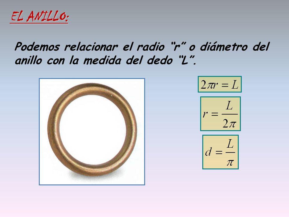 EL ANILLO: Podemos relacionar el radio r o diámetro del anillo con la medida del dedo L .