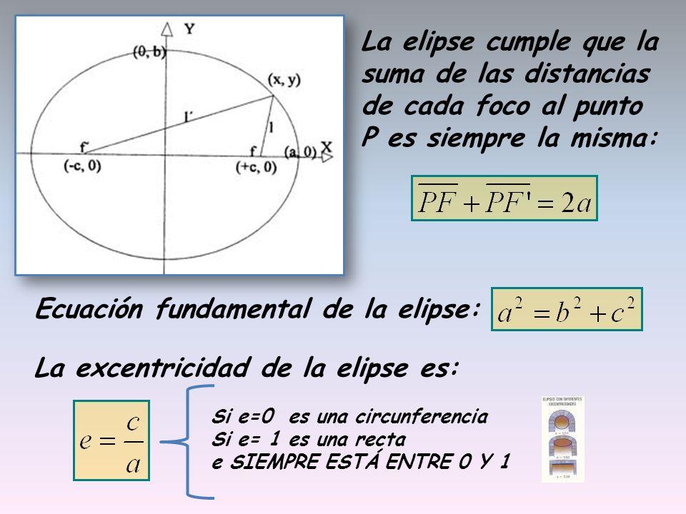 Ecuación fundamental de la elipse: