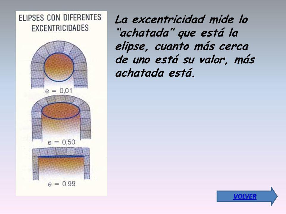 La excentricidad mide lo achatada que está la elipse, cuanto más cerca de uno está su valor, más achatada está.