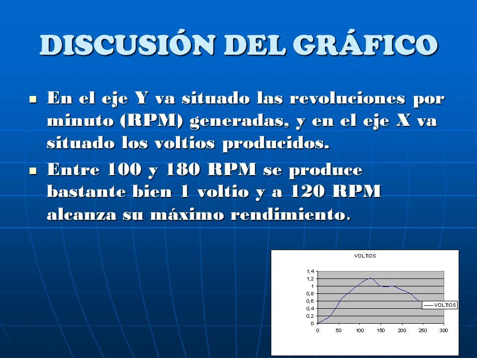 DISCUSIÓN DEL GRÁFICO En el eje Y va situado las revoluciones por minuto (RPM) generadas, y en el eje X va situado los voltios producidos.